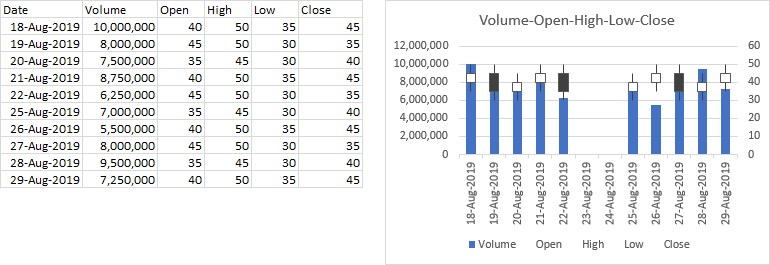 Excel's Volume-Open-High-Low-Close Stock Chart
