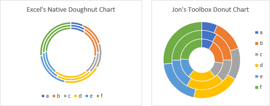 Comparison Between Do(ugh)nut Charts Created by Excel and by Jon's Toolbox.