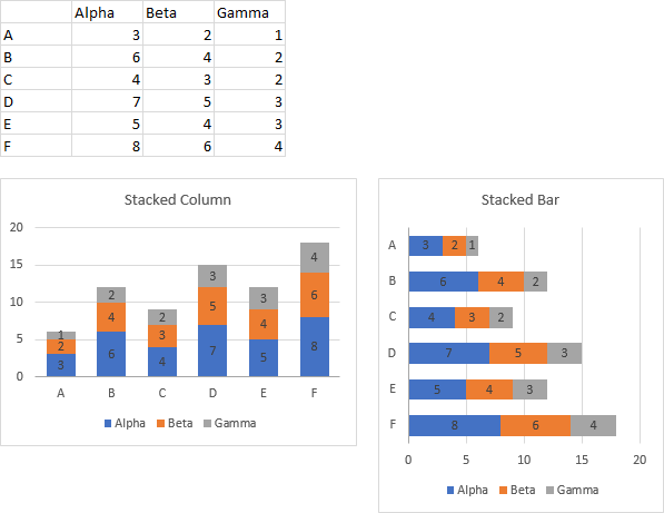Data and Stacked Column and Stacked Bar Charts which Need Labeled Totals