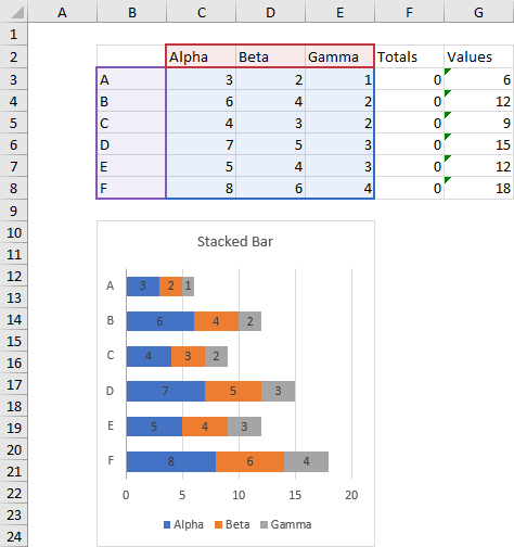 Stacked Bar Chart with Labeled Bar Chart Totals: Data and Initial Chart