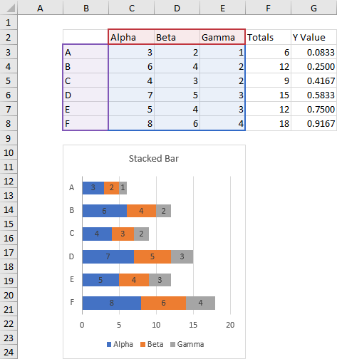 Stacked Bar Chart with Labeled XY Chart Totals: Data and Initial Chart