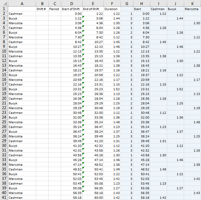 Data for Three Players' Ice Time