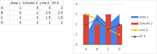 Area series are plotted in back of other series, line series are plotted in front (and XY scatter series in front of lines), and bar and column series are plotted in between.