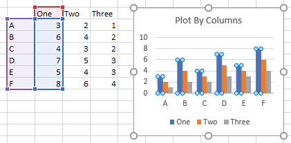 Series data in columns