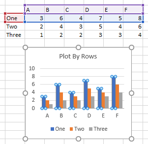 Series data in rows