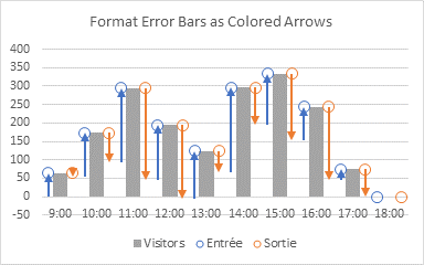 Hard Flow Chart Step 9 - Formatted Error Bars