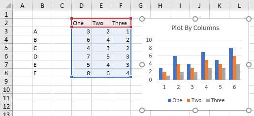 Chart with undefined categories