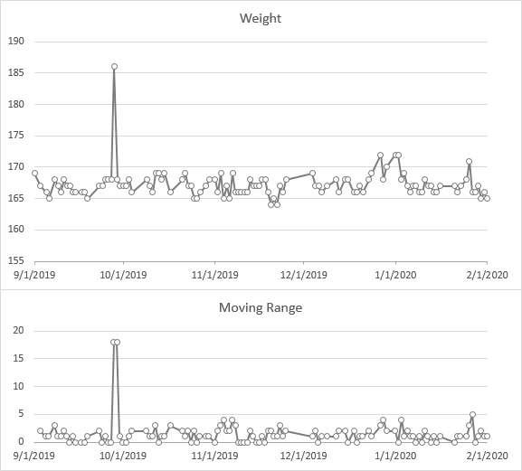 Timelines of weight and moving range