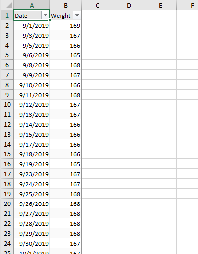 Table containing Date and Weight Data