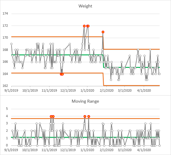 IMR Chart of Weight vs Date