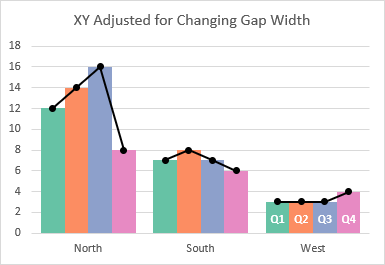 XY data points realigned with a simple calculation.