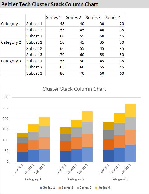 Peltier Tech Clustered-Stacked Column Chart