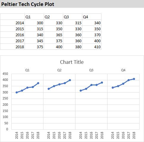Peltier Tech Cycle Plot