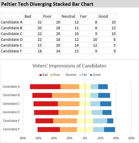 Peltier Tech Diverging Stacked Bar Chart