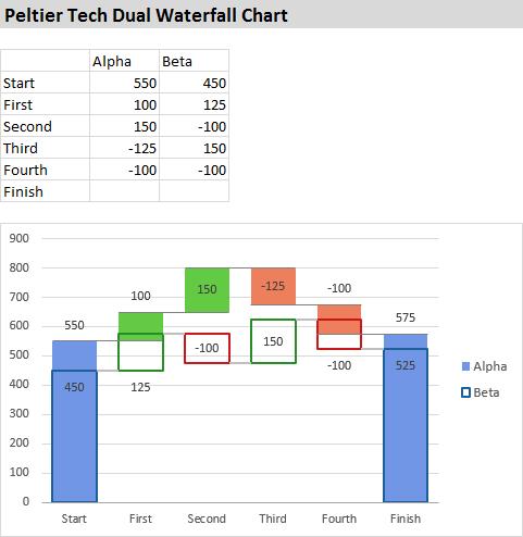 Peltier Tech Dual Waterfall Chart