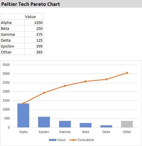 Peltier Tech Pareto Chart