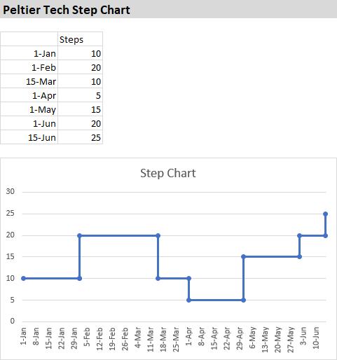 Peltier Tech Step Chart