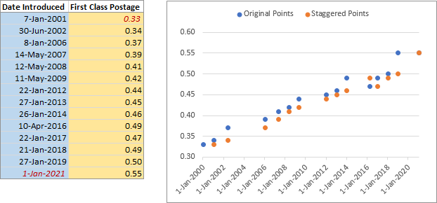 Staggered postage data points