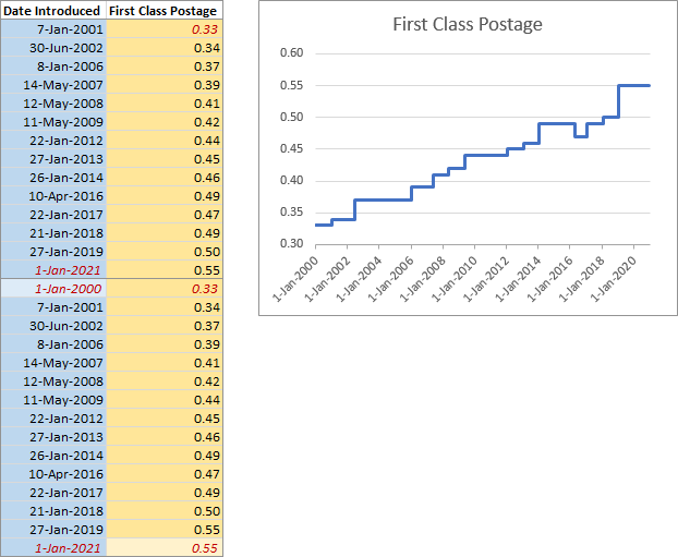 Extended USPS first class postage rates and step chart