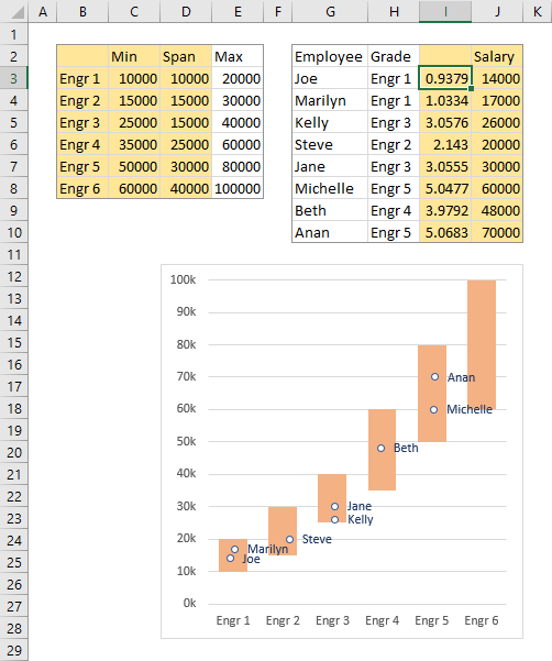 Jittered X Value Formula