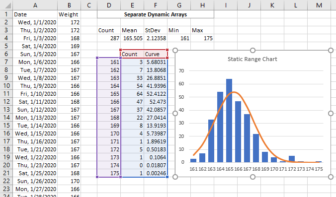 Static chart using Histogram data range